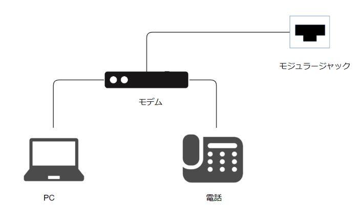 アナログ回線接続方法
